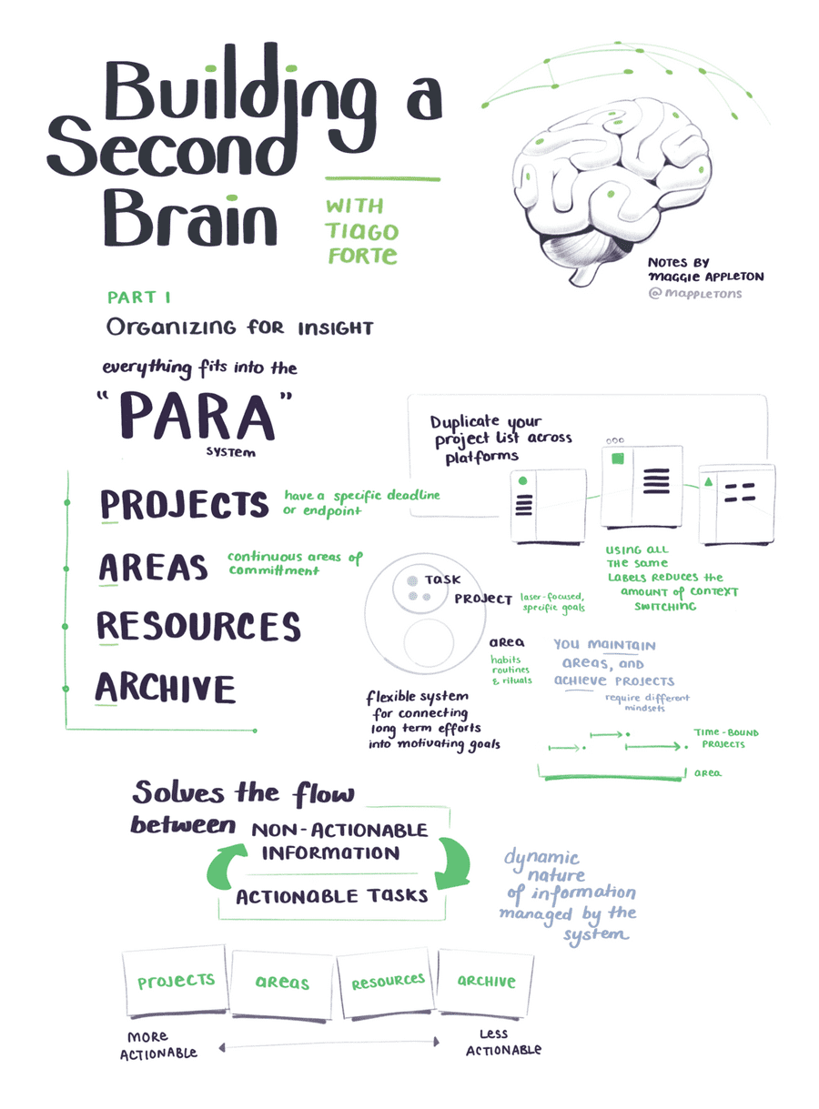 Building a second brain (BASB) illustrated notes on the PARA system of organising content projects, areas, resources, and archives