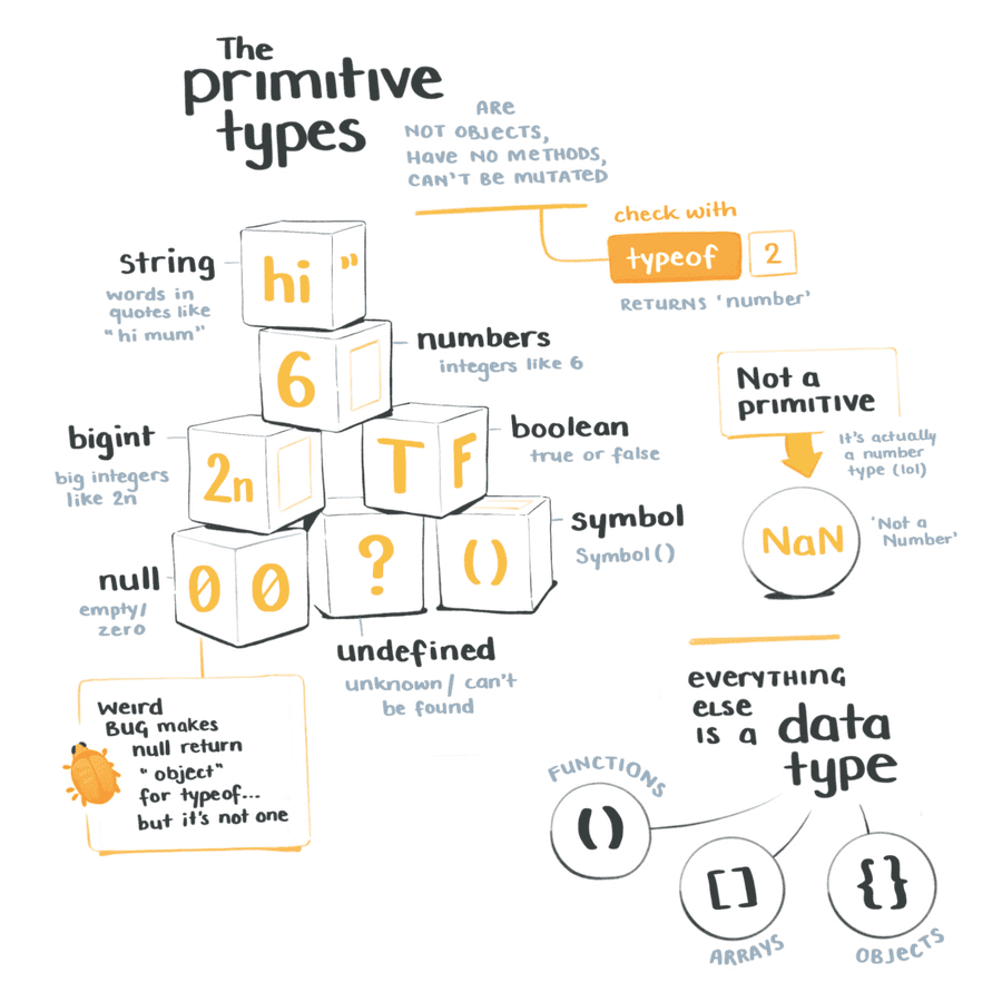 The primitive types are not objects, have no methods, and can't be mutated.