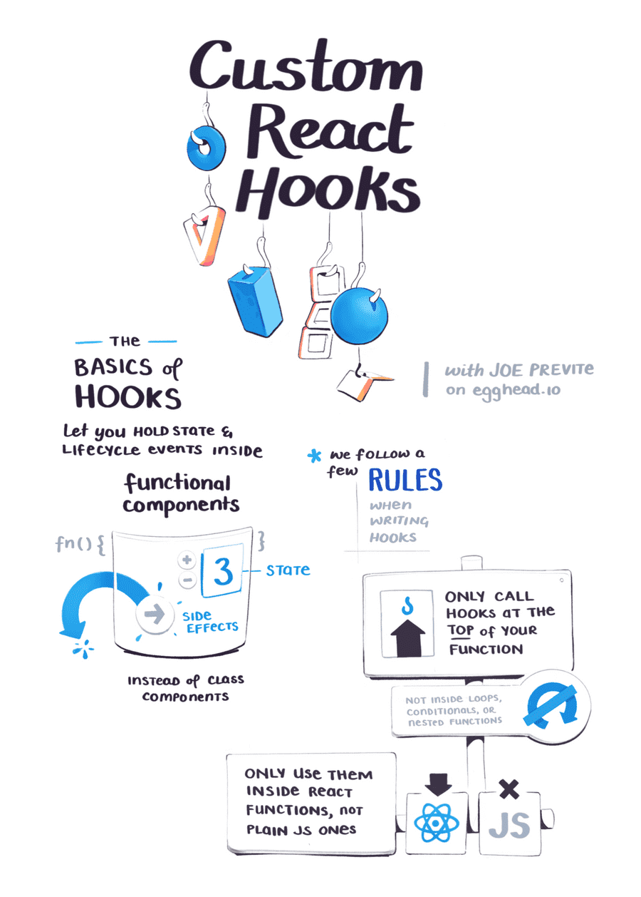 Here's the basics of hooks - hooks let you hold state and lifecycle events inside functional components instead of class components. Hooks follow two rules. First, only call hooks at the top of your function. Second, only use them inside React functions. Not plain JavaScript ones.