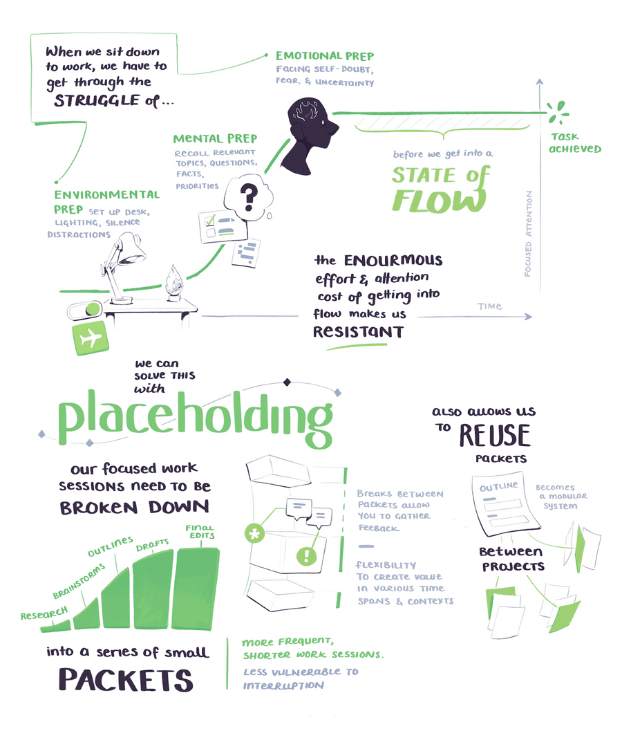 BASB sketchnotes on solving the interruptability of flow with placeholding and breaking work down into smaller packets