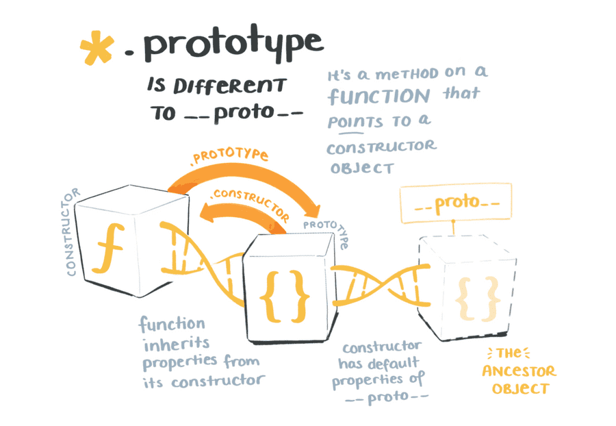 .prototype is different to __proto__. It's a method on a function that points to a constructor object.