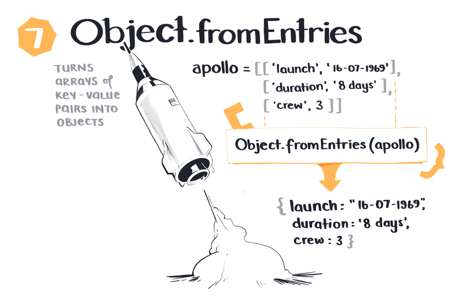Create Objects from Entries with fromEntries